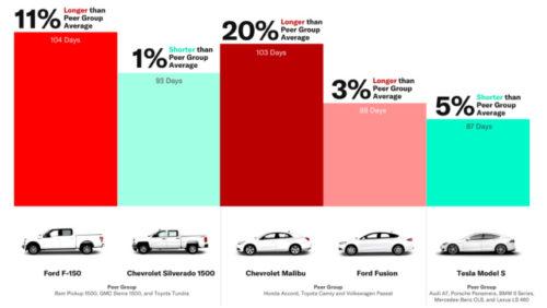 Среднее время продажи подержанных авто разных марок в США