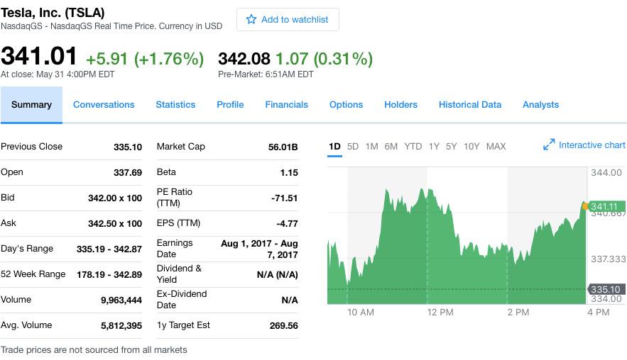 Цена акций Tesla