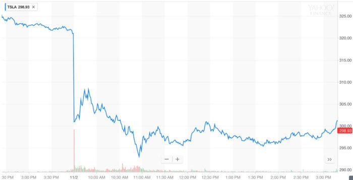 График курса акций TSLA
