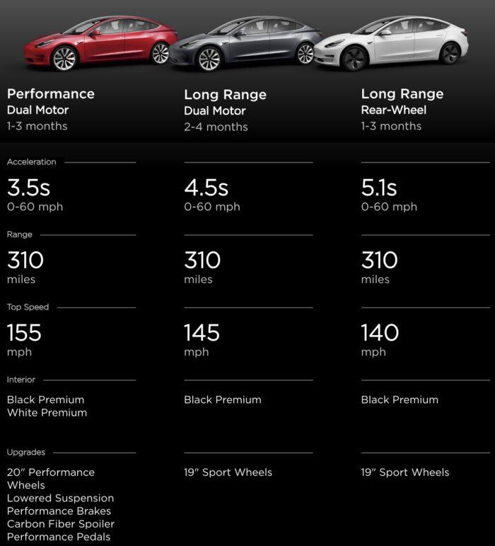 Скроки доставки Model 3