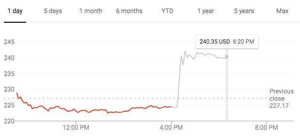 График стоимости акций TSLA